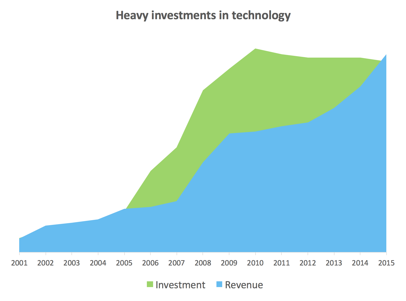 Heavy investement in technology